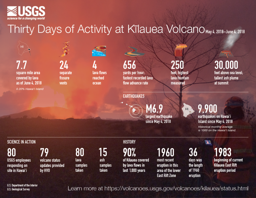 june 4 Kilauea Eruption Summary / Infographic by USGS